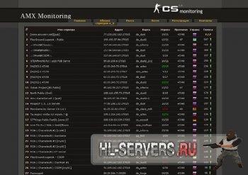 AMX Monitoring CS на PHP + MySQL 1.1.5